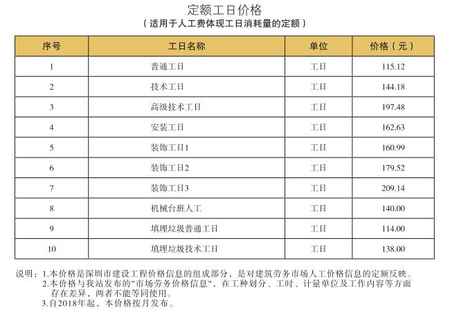 《深圳建设工程价格信息》2018年4月造价信息_2