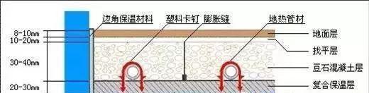"""""""水暖地热""""工程施工详细做法"""