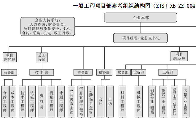 建设项目管理标准化手册(214页)