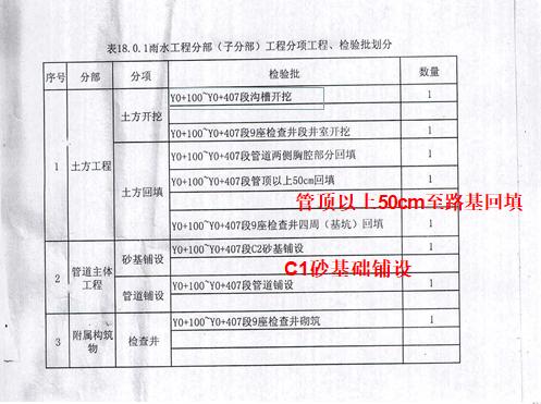 市政工程施工技术资料管理(PPT总结)