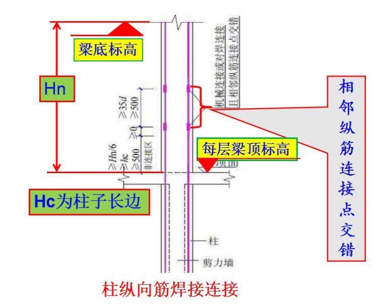 現場墻、板、梁鋼筋連接施工要點及常見問題_14
