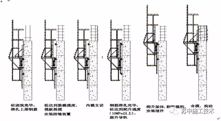 外爬内支模板施工技术