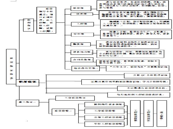 市政道路工程技术招标文件(Word版125页)
