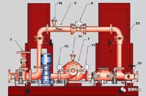 GB50974-2014精读:消防给水系统常见问题分析_1
