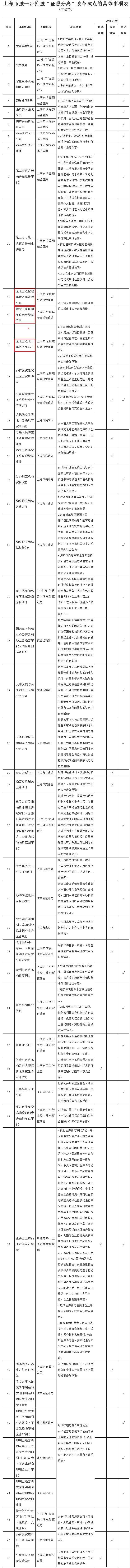 同意再扩大上海建筑师负责制试点,对企业资质实行告知承诺!