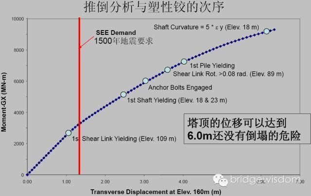 桥梁结构抗震设计核心理念_37