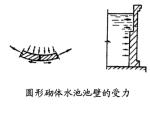 砌体轴心受拉、受弯、受剪承载力计算(PDF,12页)