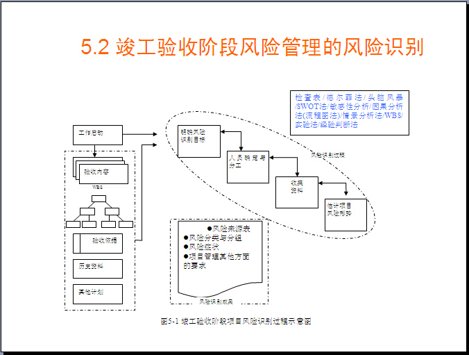 项目竣工验收阶段的风险管理(附案例)
