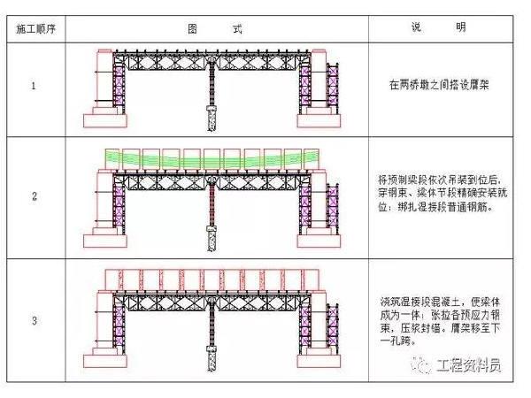 桥梁节段梁预制工艺