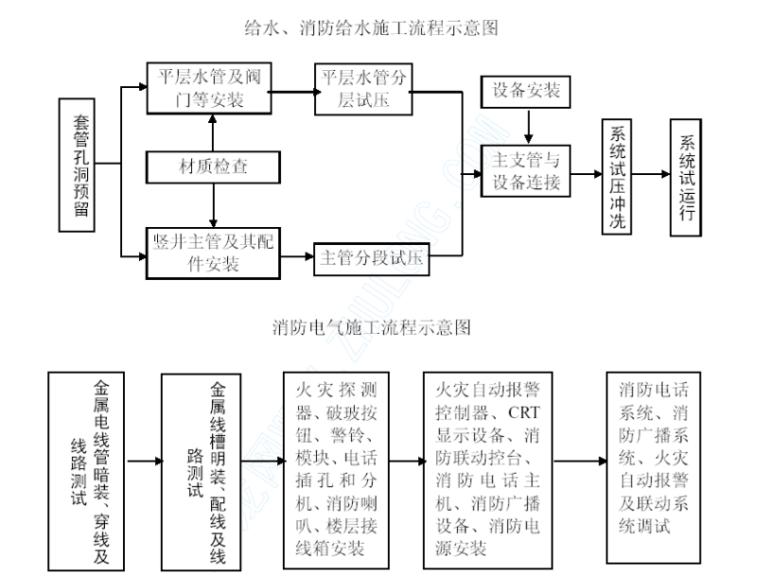 主要分部、分项工程施工流程图