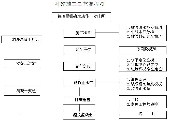 [甘肃]公路隧道工程实施性施工组织设计(388页,图文丰富)_3
