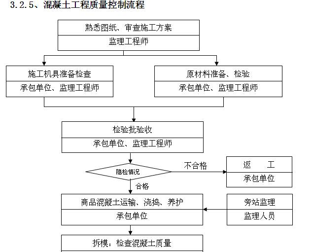 小学工程监理实施细则范本(150页,图文丰富)_3
