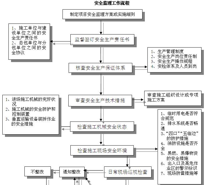商住楼安全文明施工监理实施细则(范本)