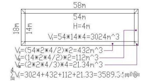 基坑的施工过程以及土方计算方法_12
