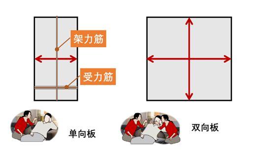 绑钢筋除了返工别无选择的错误,四项基本原则能避免_4