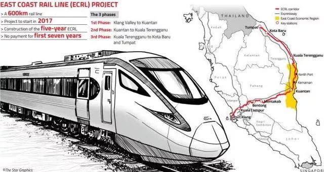 马来西亚叫停东海岸铁路项目众多原因扑朔迷离!_2