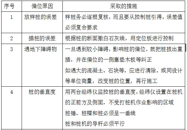 华能发电厂二期主厂房桩基工程施工组织设计_3