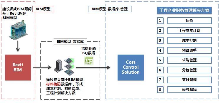 BIM在工程咨询造价中的运用研究