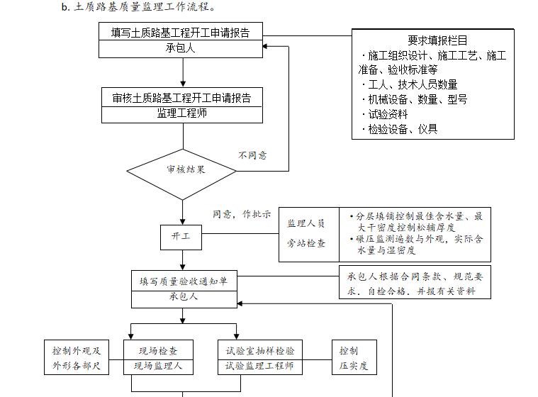 土质路基监理工作流程