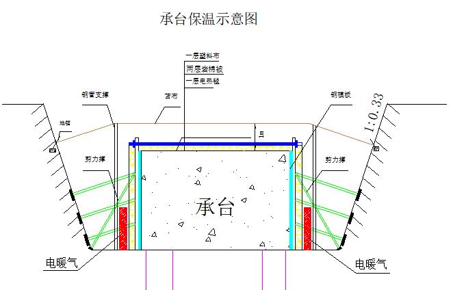 现浇箱梁大桥工程冬季施工方案(word,18页)