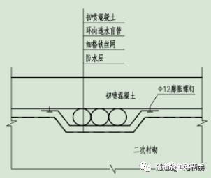 隧道衬砌施工技术全集_7
