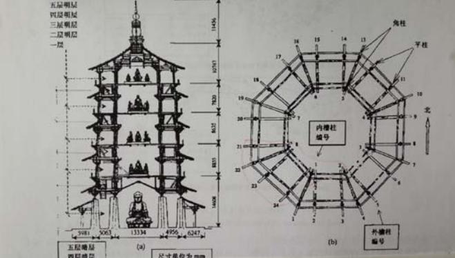 用华夏古建墩柱技巧实现抗风隔震结构设计的探讨