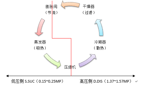 空调制冷系统工作原理和简易故障分析