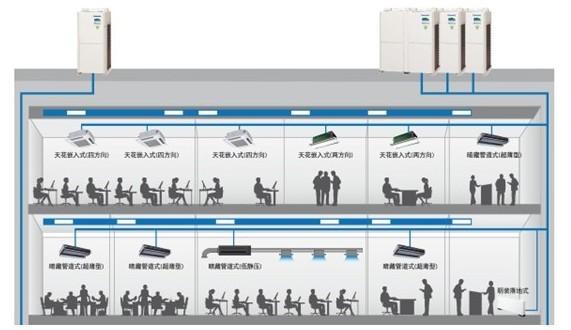 多联机空调机组介绍及问题探讨