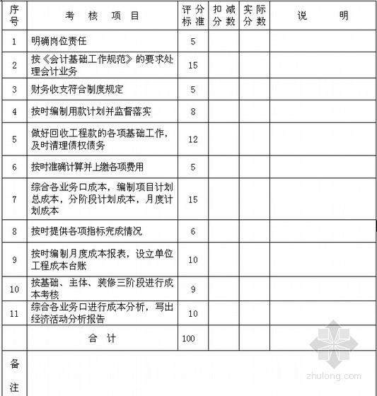 项目成本责任会计考核检查打分表