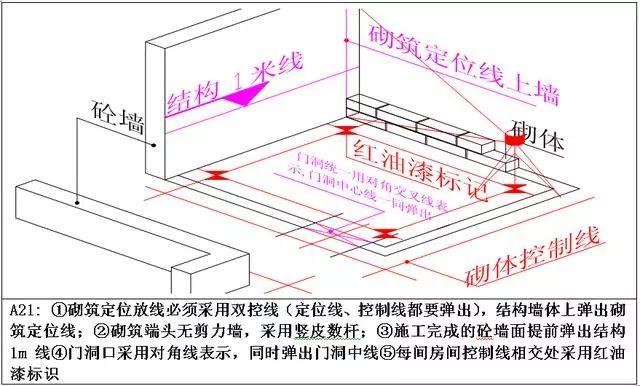 万科测量放线施工标准化做法图册,精细到每一步!_15