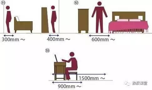【干货】室内设计空间尺度图解_15