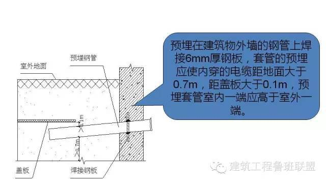 图文解读建筑工程各专业施工细部节点优秀做法_78