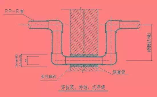 排水管道布置和敷设要求及注意事项