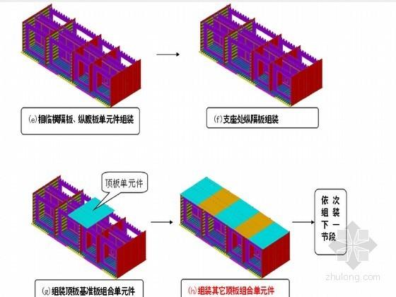 大跨度钢箱梁高架桥安装工法(满堂支架法 龙门吊机安装)