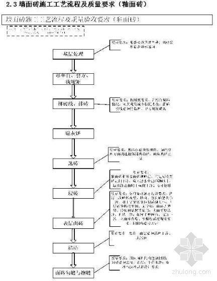 西安某工程公司精装修施工管理手册(2007年)