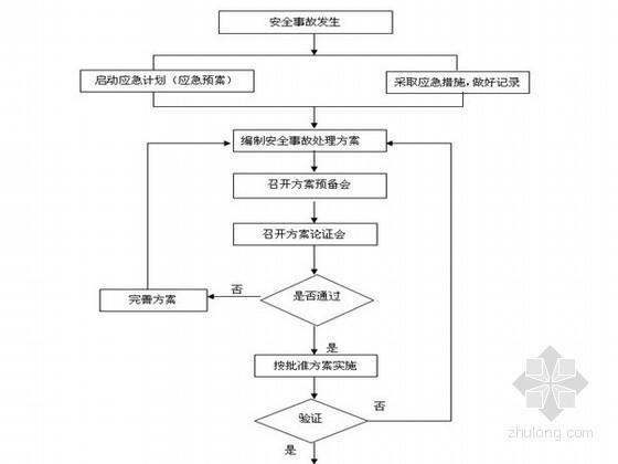 [重庆]农田改造项目监理细则(完整 2013年)