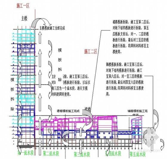 [四川]框架核心筒结构高层广电中心模板施工方案