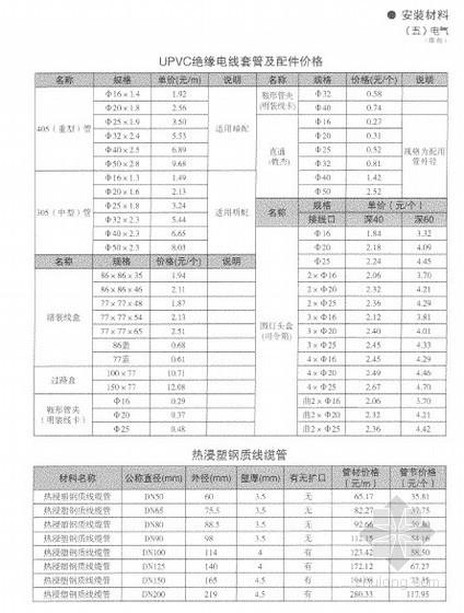 [深圳]2011年6月深圳市造价信息价