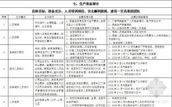 火电厂项目管理工作规划(2005年)