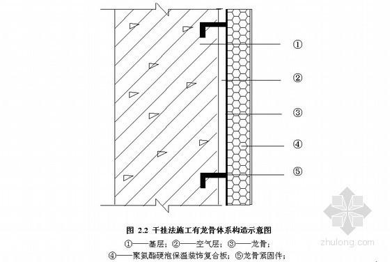 干挂聚氨酯硬泡保温板外墙外保温工程施工工艺