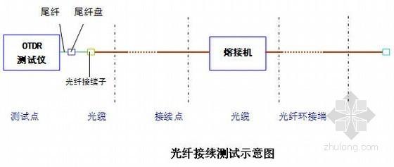 [江苏]地铁工程小行车辆段实施性施工组织设计(中铁)