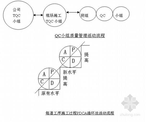 [新疆]2012年项目管理工作总结(安全文明管理 质量管理 资料管理)