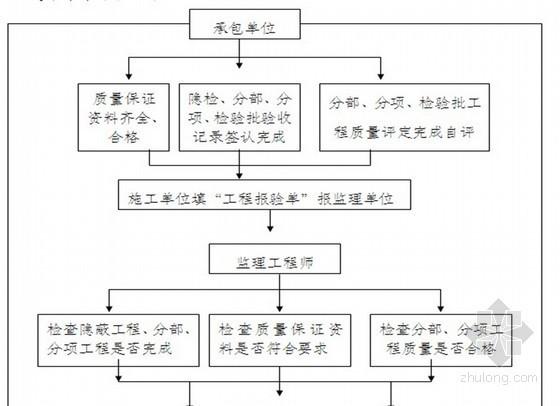 [四川]公路改建工程招标监理大纲(招标大纲 流程图)