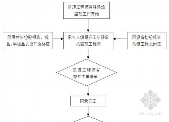 [湖南]框架结构教科楼工程监理大纲范本 120页(流程图丰富)