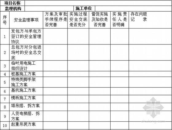 [福建]超高层住宅工程安全监理规划(附表格)