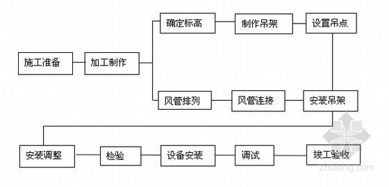 [北京]高层多功能建筑群工程施工方案(水暖通风电气)
