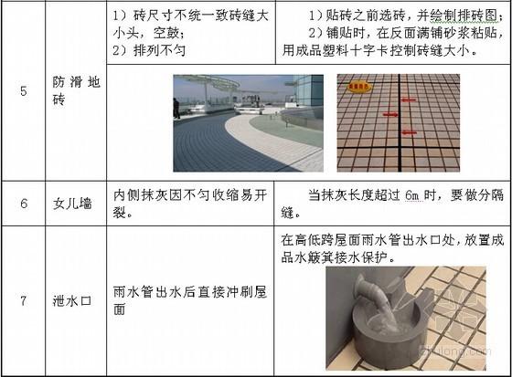 [江苏]高层经济适用房项目质量通病防治措施(12项)