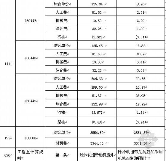 四川2009预算定额勘误