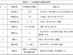 水泥稳定碎石基层施工方案(含表格)