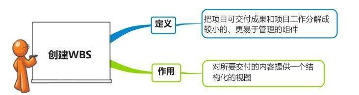 项目管理——WBS工作分解法